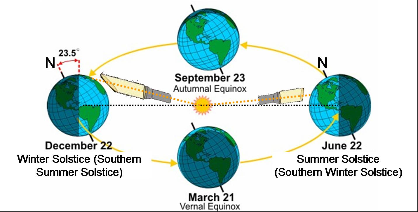 http://www.glogster.com/jacobcaustin4/sun-earth-and-moon-information/g-6kouatugahcabpk3l92sma0