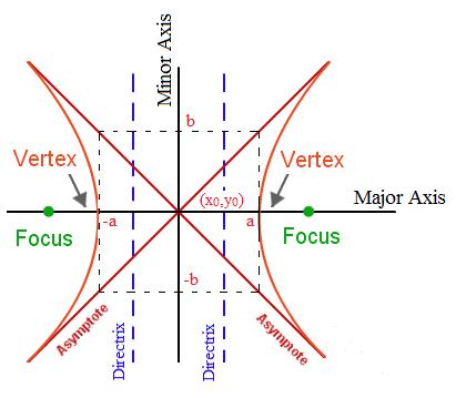 http://formulas.tutorvista.com/math/hyperbola-formula.html