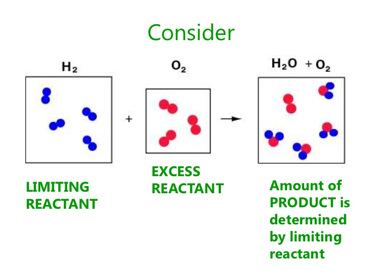 http://www.slideshare.net/lurganbeach/2011-topic-01-lecture-3-limiting-reactant-and-percent-yield