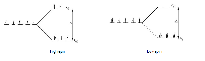 http://chemistry.tutorvista.com/inorganic-chemistry/crystal-field-theory.html
