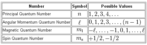 http://socratic.org/questions/what-are-quantum-numbers