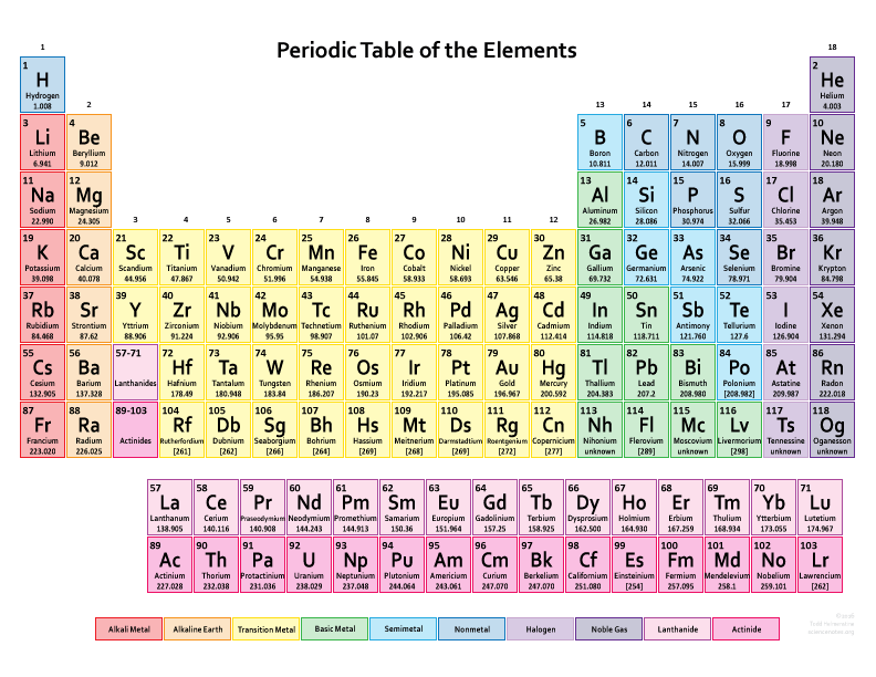https://sciencenotes.org/printable-periodic-table/