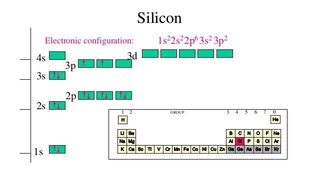 https://www.slideshare.net/crumpjason/electron-configuration-5788473