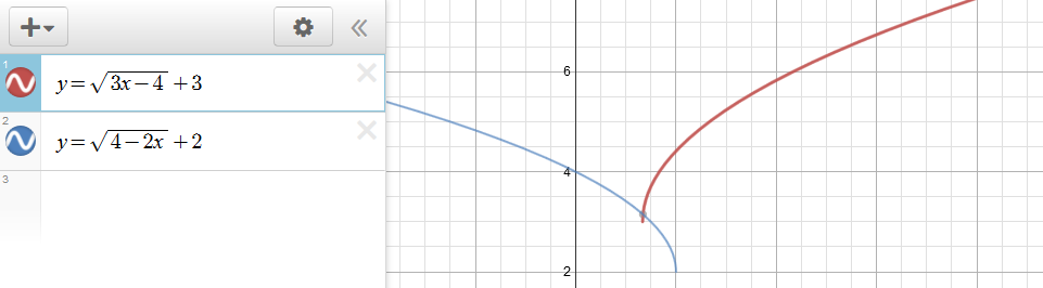 Graph of two parabolas with equations.