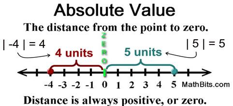 http://mathbitsnotebook.com/Algebra1/RealNumbers/RNAbsoluteValue.html