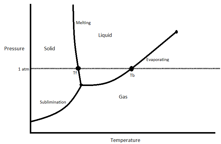 What Happens To The Temperature Of A Material When It Is Undergoing A Change Of State