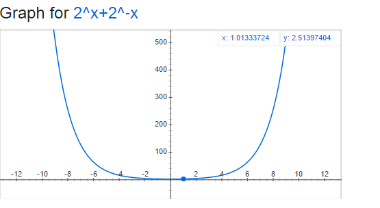 Graph for #2^x+2^(-x)#