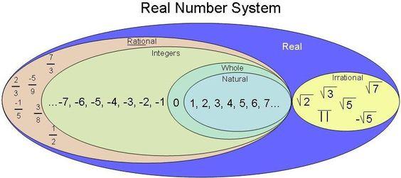 https://sites.google.com/site/roschermath/home/algebra-2/properties-of-real-numbers