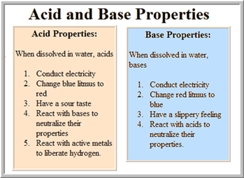 http://hungergames4chemistry.weebly.com/district-7-acids-and-bases.html