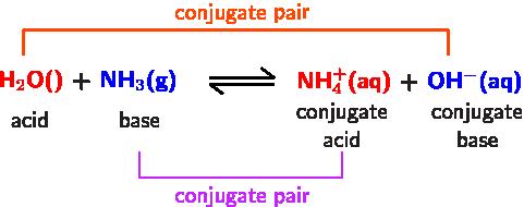 https://www.quora.com/What-is-conjugate-acid-base-pair