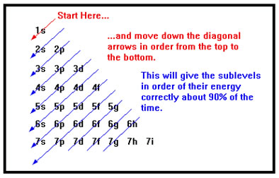 http://socratic.org/questions/what-are-some-examples-of-electron-configurations