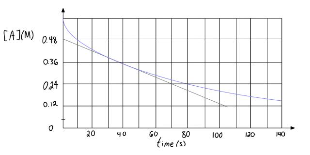 Restored graph
