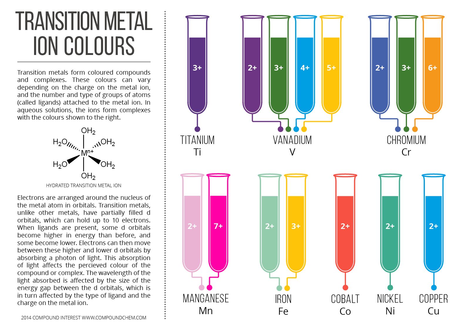 http://www.compoundchem.com/2014/03/05/colours-of-transition-metal-ions-in-aqueous-solution/