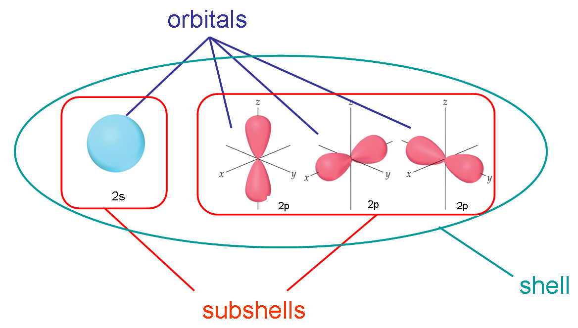 http://chemistry.stackexchange.com/questions/18466/difference-between-shells-subshells-and-orbitals