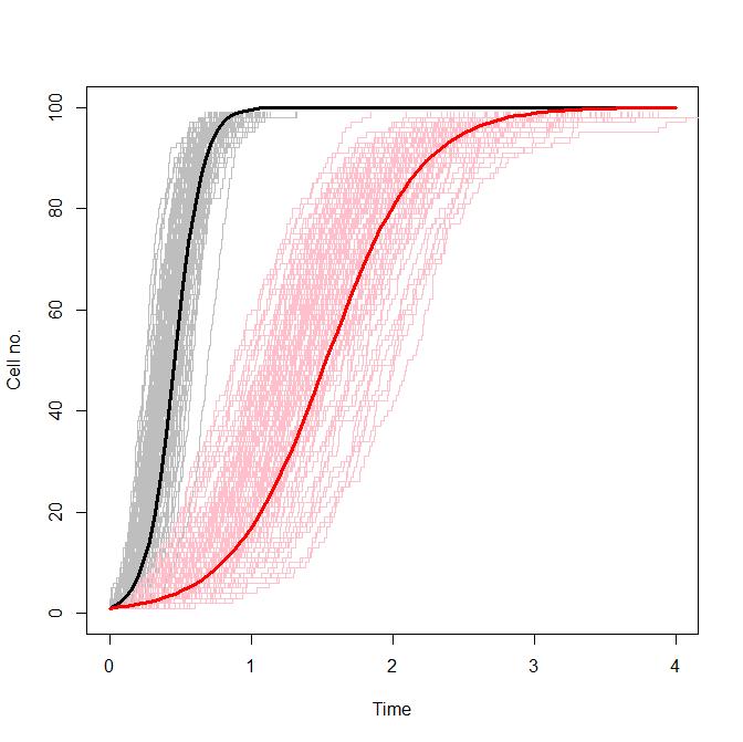 http://cnr.lwlss.net/DiscreteStochasticLogistic/