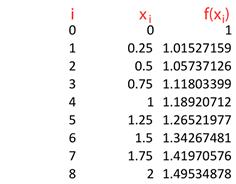 Paso de fórmula matemática antes de la regla de Simpson