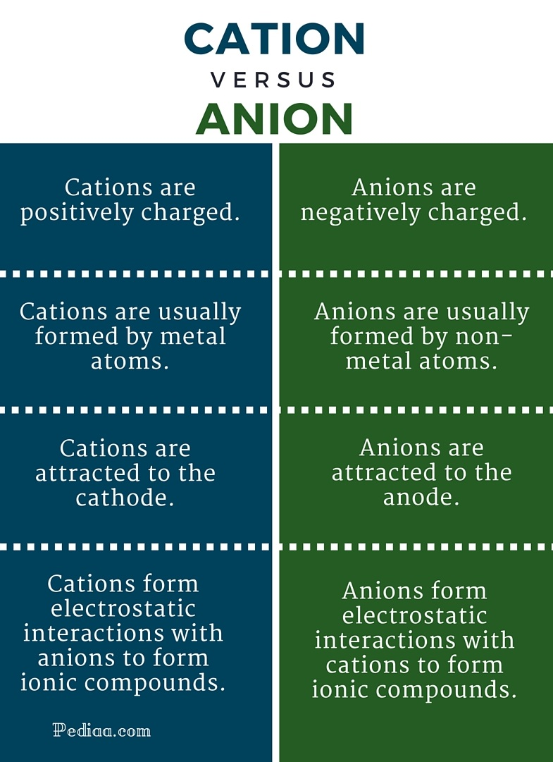 http://pediaa.com/difference-between-cation-and-anion/