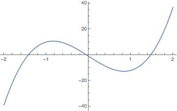 graph of f''(x) I made in Mathematica