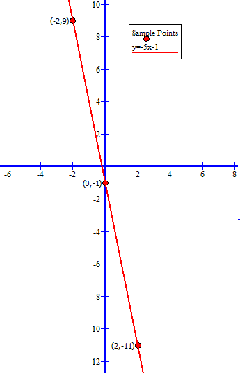 How Do You Graph F X 5x 1 By Plotting Points Socratic