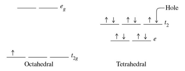 Inorganic Chemistry, Miessler et al., pg. 429