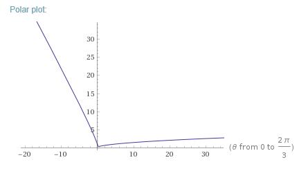 http://www.wolframalpha.com/input/?i=polar+r%3D1%2F(1-cos(3theta))