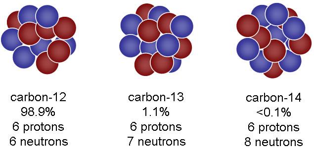 http://www.propheticvoice.co.uk/creation/Carbon-14