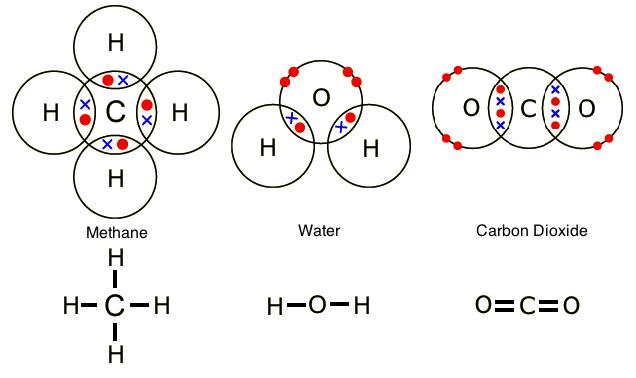 http://8chemistry.blogspot.com/2014/04/covalent-bonding.html