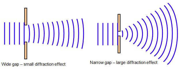 http://www.schoolphysics.co.uk/age14-16/Wave%20properties/text/Diffraction_/index.html
