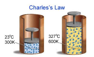 http://look4chemistry.blogspot.ro/2011/08/gas.html