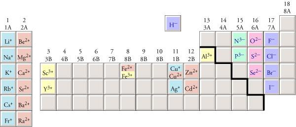 http://preparatorychemistry.com/Bishop_cation_names_formulas_help.htm