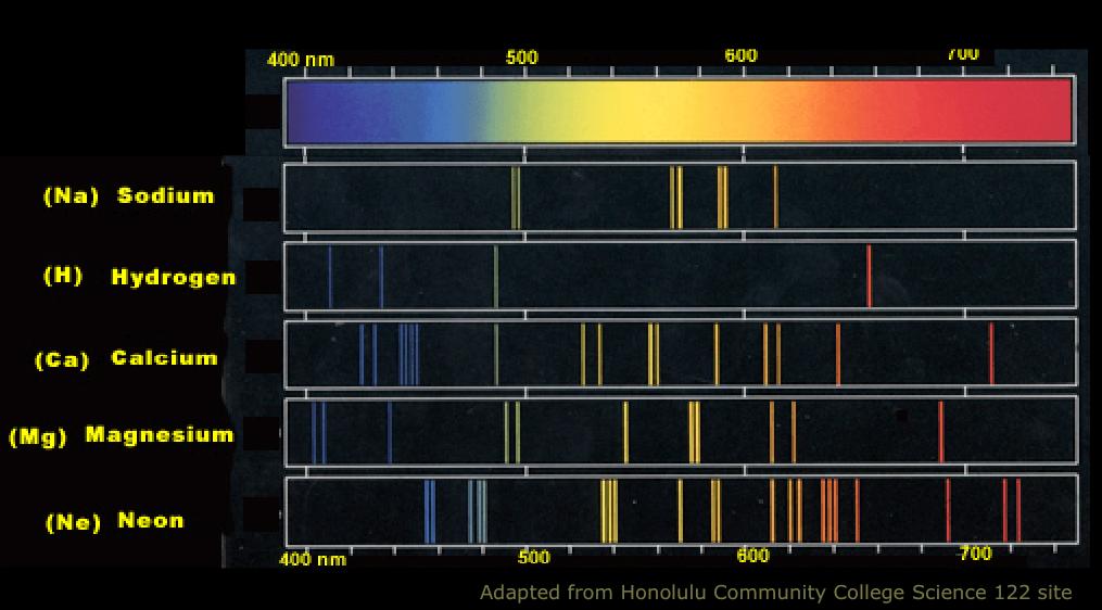 www.chem1.com/acad/webtext/atoms/atpt-images/atomic_line_spectra.png