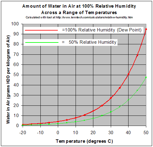 http://www.ctgclean.com/tech-blog/2013/05/drying-the-effect-of-temperature-on-relative-humidity/