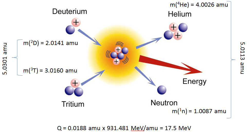 http://www.nuclear-power.net/nuclear-power/nuclear-reactions/