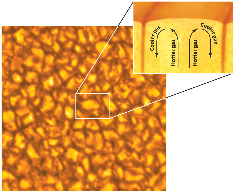 http://spaceplasma.tumblr.com/post/64209316439/granules-on-the-suns-surface-granules-on-the