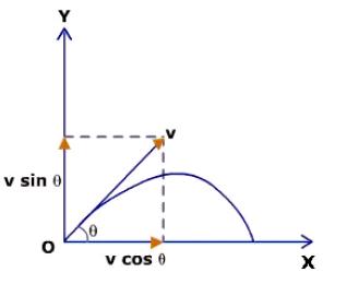http://physics.tutorvista.com/motion/angular-motion.html
