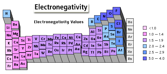 http://ericaandchristinagroup13period7.weebly.com/reactivity-and-electronegativity.html