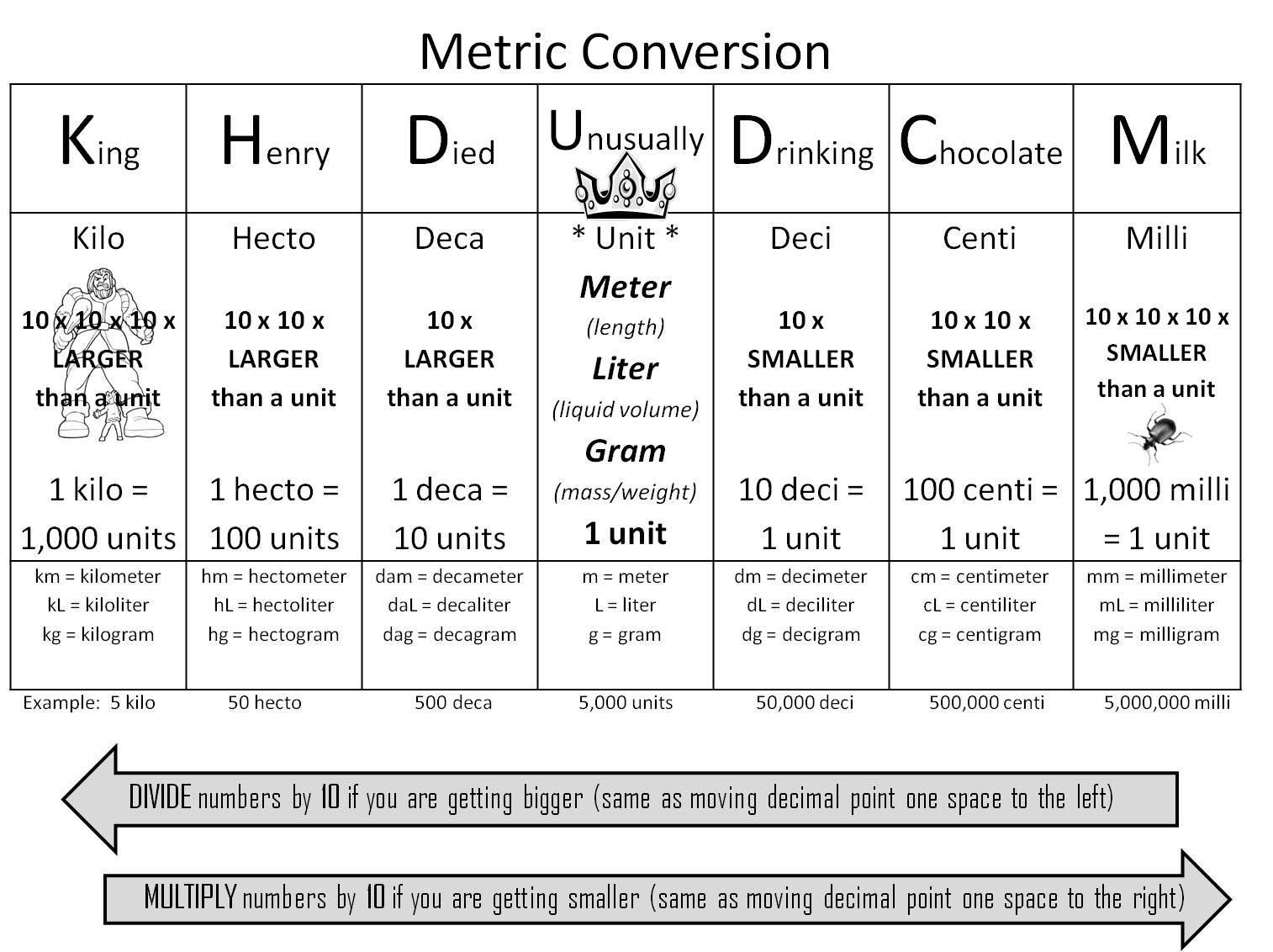 http://luxinterior.xyz/king-henry-metric-conversion-chart