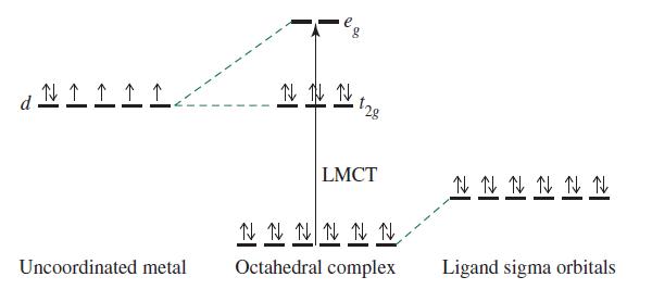 Inorganic Chemistry, Miessler et al., pg. 430