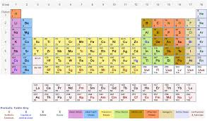 https://www.chemicool.com/periodic-table-relative-atomic-mass.html