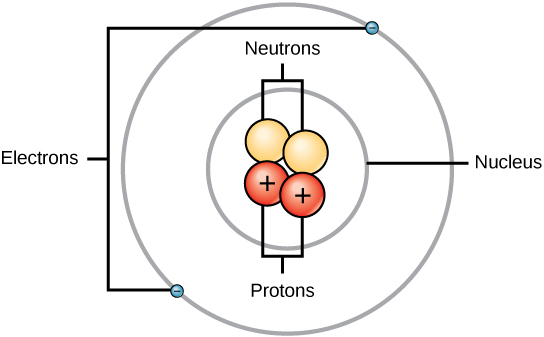 https://www.boundless.com/chemistry/textbooks/boundless-chemistry-textbook/atoms-molecules-and-ions-2/the-structure-of-the-atom-34/overview-of-atomic-structure-202-11405/