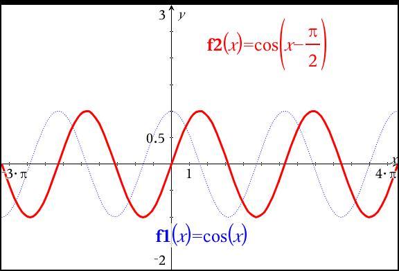 Gráfico de onda con fórmulas matemáticas.