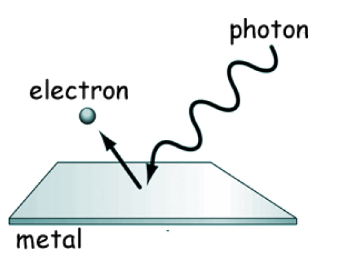 http://www.cyberphysics.co.uk/topics/atomic/Photoelectric_effect/Photoelectric_effect.htm