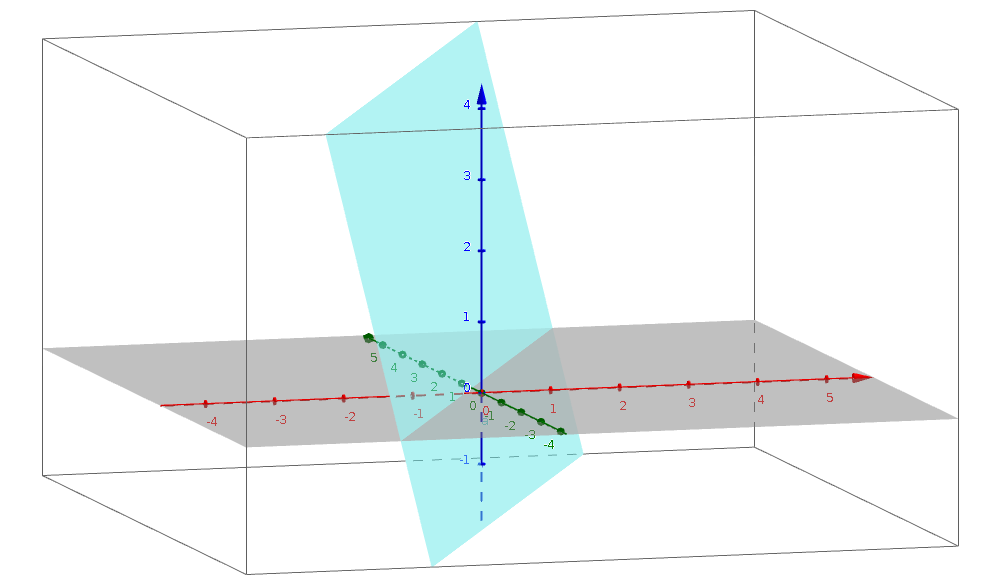 Image generated by Geogebra