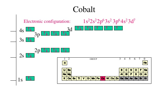The Atom Cobalt Has 27 Electrons How Many Energy Levels Will Its Electrons Use Socratic