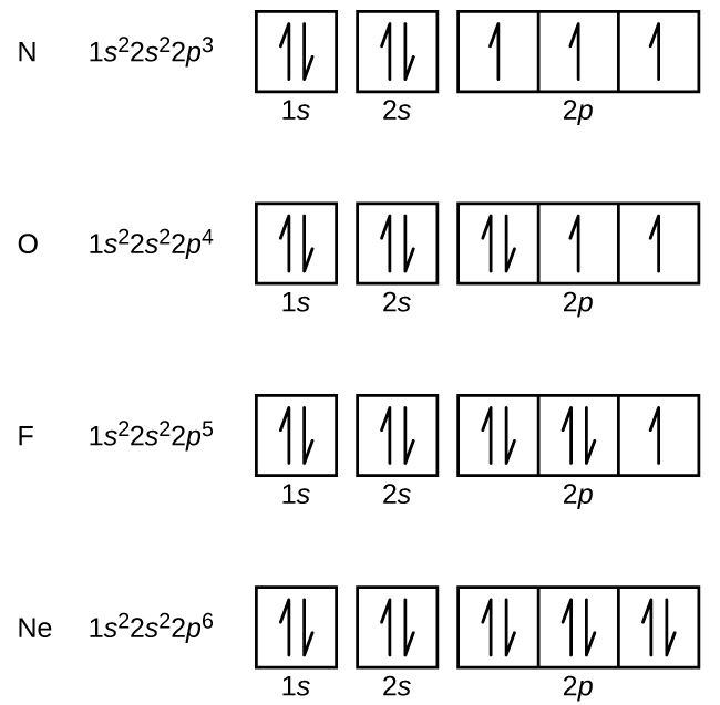 https://opentextbc.ca/chemistry/chapter/6-4-electronic-structure-of-atoms-electron-configurations/