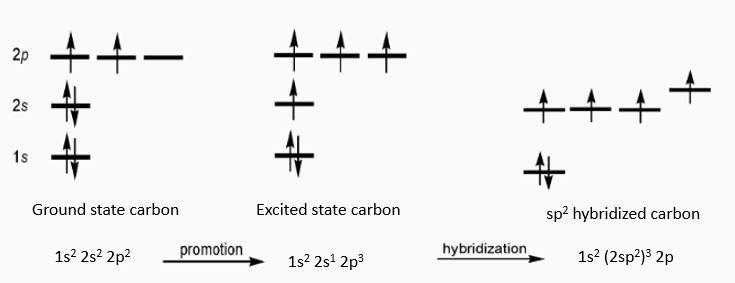 Hibridación sp2 en carbono - Dr. K