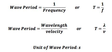 https://study.com/academy/lesson/wave-period-definition-formula-quiz.html