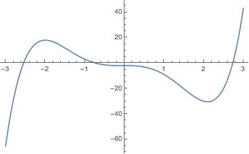 graph of original f(x) I made in Mathematica