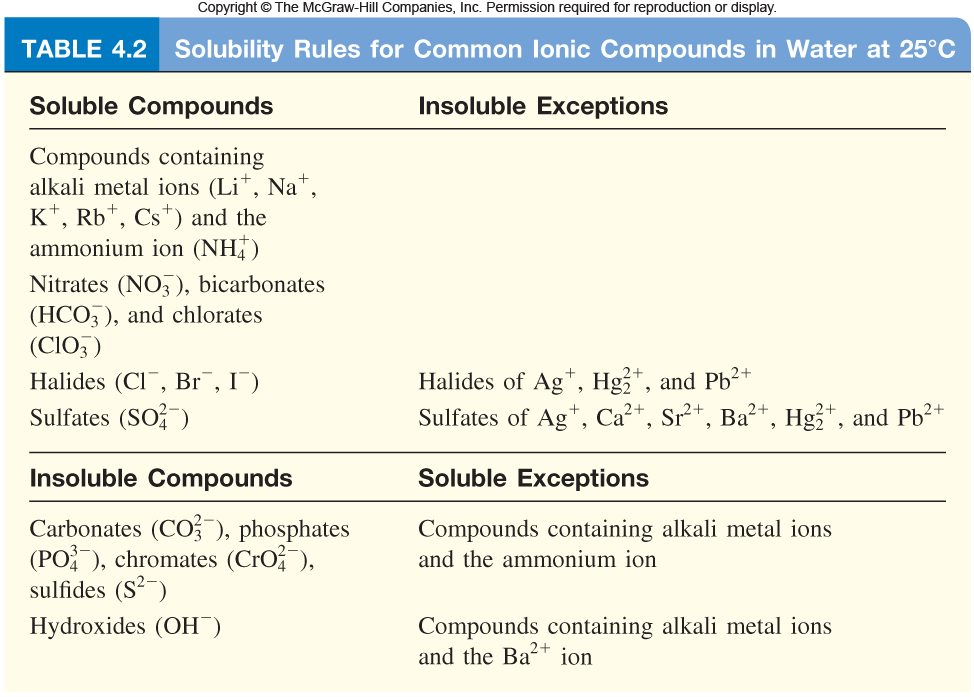 http://highered.mheducation.com/olcweb/cgi/pluginpop.cgi?it=jpg::::::/sites/dl/free/0023654666/650262/Solubility_Rules_4_02.jpg::Solubility%20rules