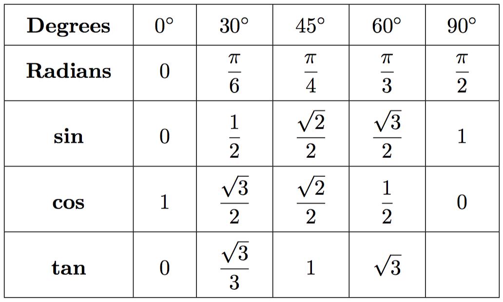 https://evgenii.com/blog/basic-trigonometric-identities/